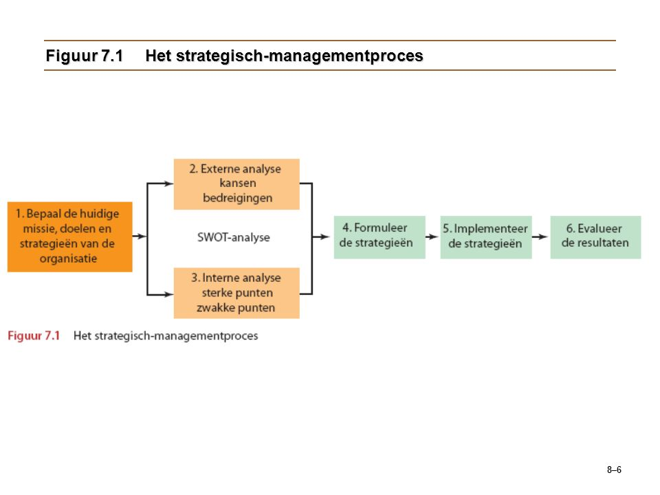 Figuur 7.1 Het strategisch-managementproces