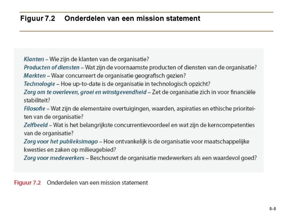 Figuur 7.2 Onderdelen van een mission statement