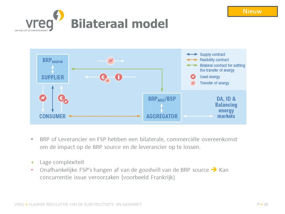 Bilateraal model Nieuw