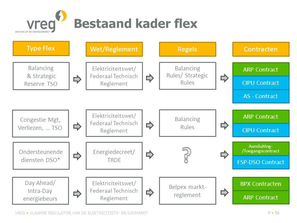 Bestaand kader flex Type Flex Wet/Reglement Regels Contracten