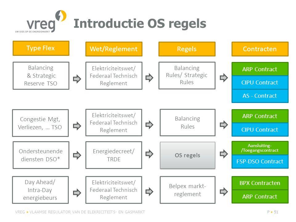 Introductie OS regels Type Flex Wet/Reglement Regels Contracten