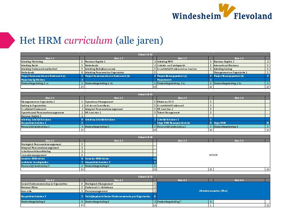 Het HRM curriculum (alle jaren)