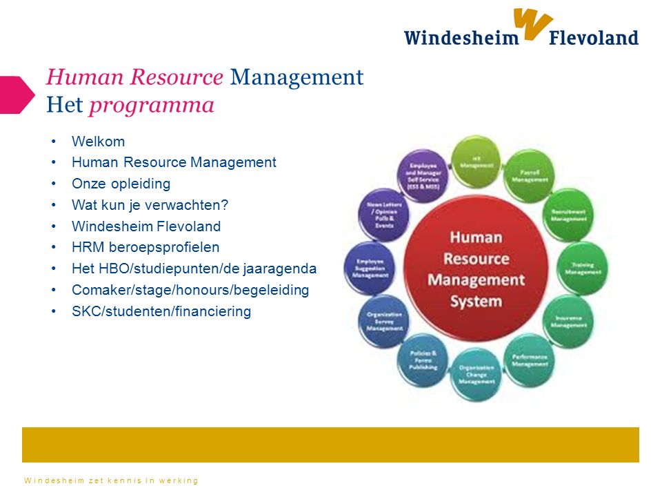 Human Resource Management Het programma