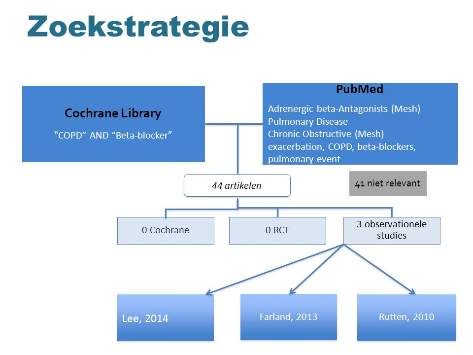 Zoekstrategie PubMed Cochrane Library Lee, 2014