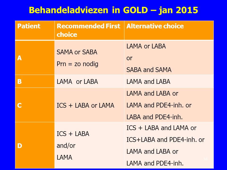 Behandeladviezen in GOLD – jan 2015