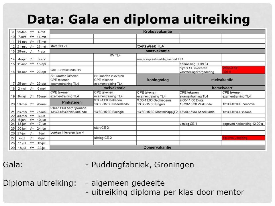 Data: Gala en diploma uitreiking