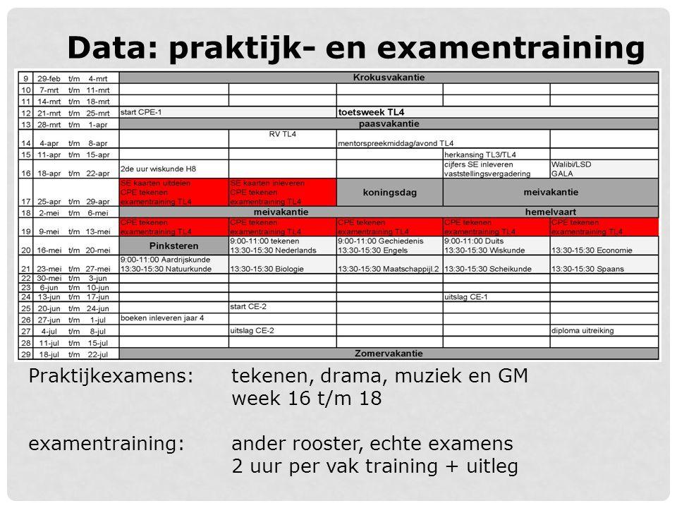 Data: praktijk- en examentraining
