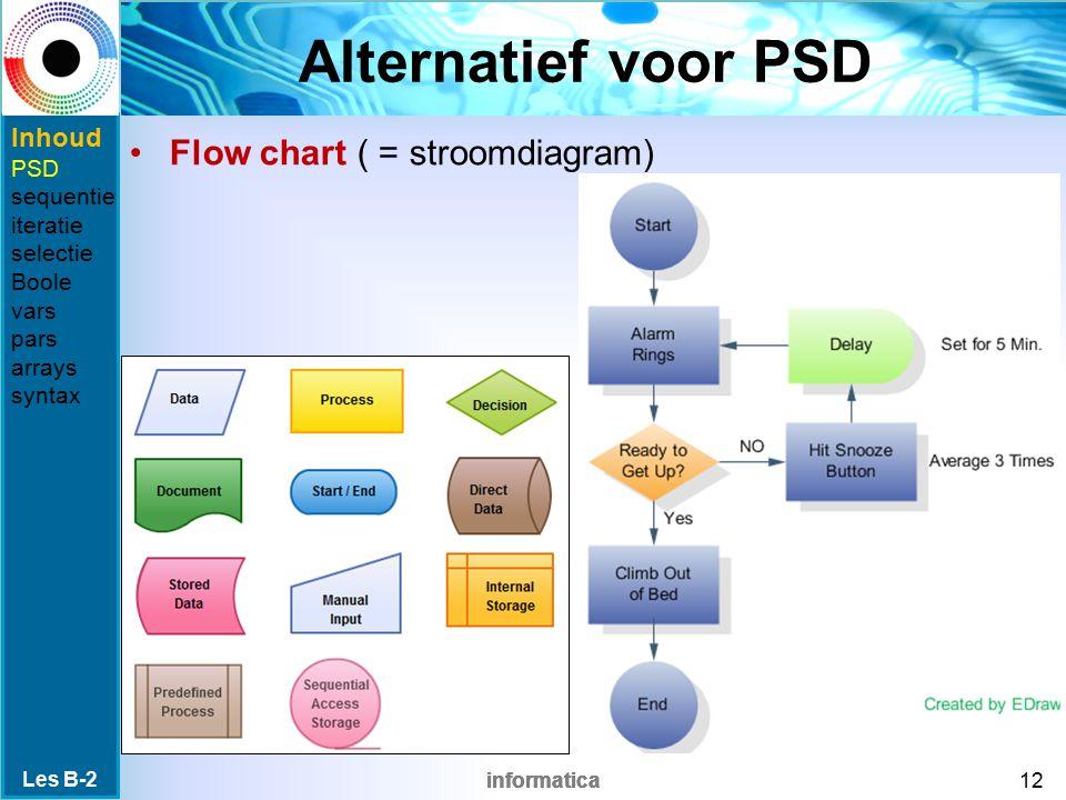 Alternatief voor PSD Flow chart ( = stroomdiagram) Inhoud PSD