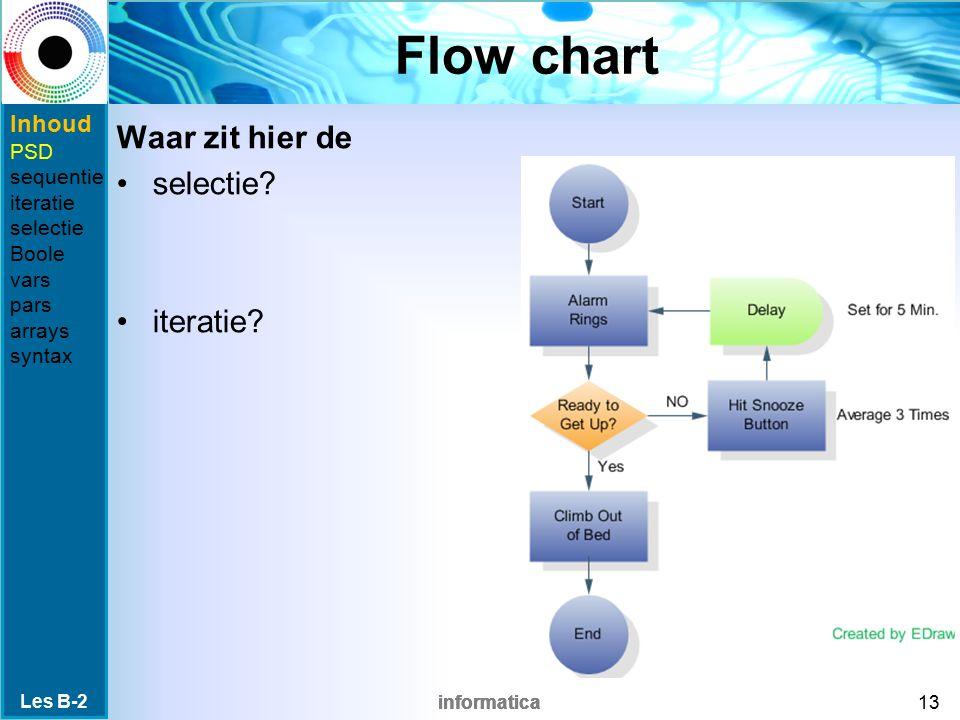 Flow chart Waar zit hier de selectie iteratie Inhoud PSD sequentie