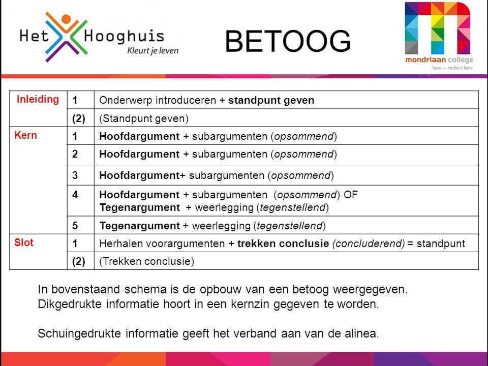 BETOOG Inleiding. 1. Onderwerp introduceren + standpunt geven. (2) (Standpunt geven) Kern. Hoofdargument + subargumenten (opsommend)