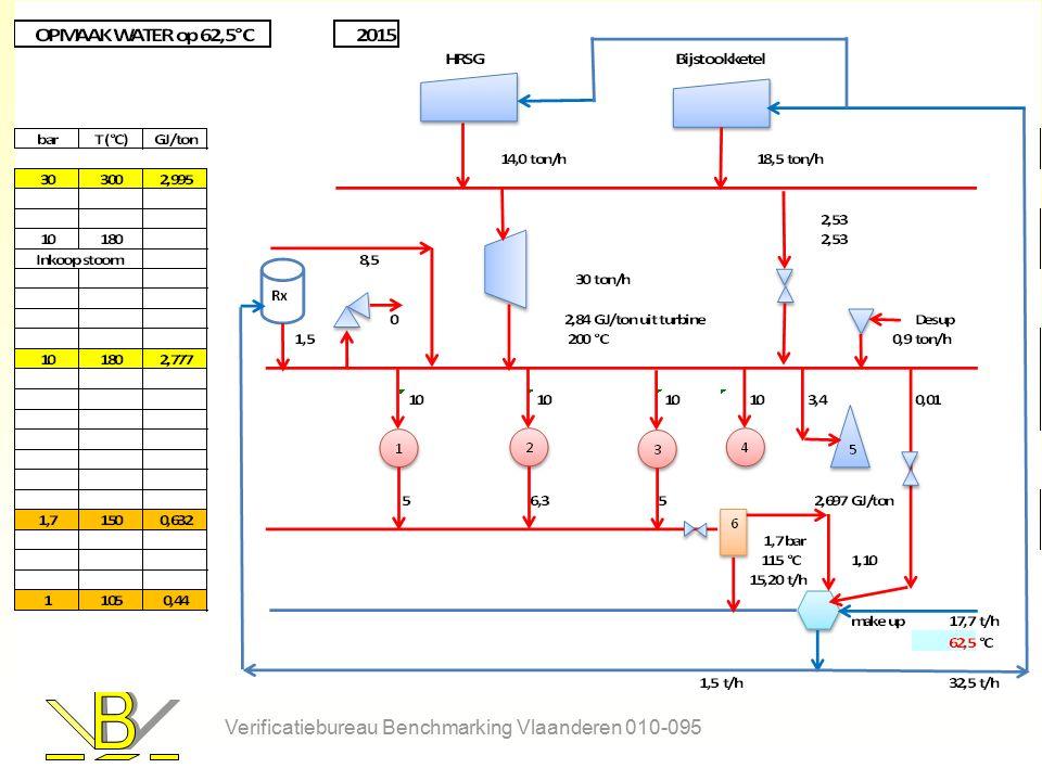 Verificatiebureau Benchmarking Vlaanderen 010-095