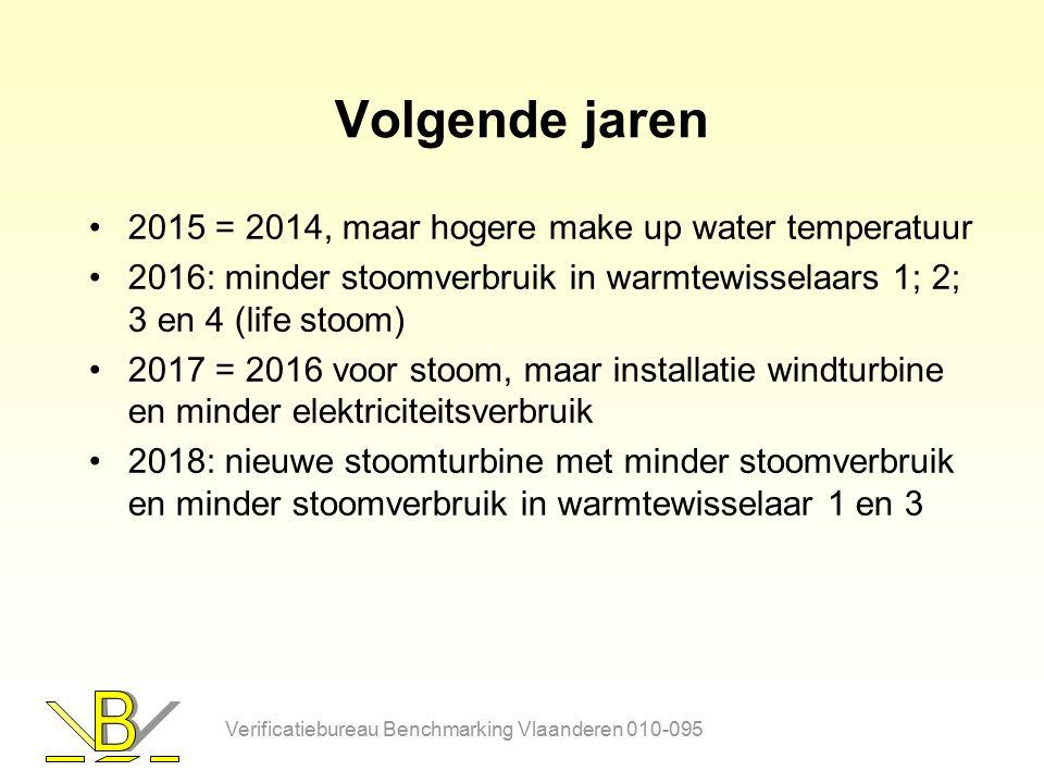 Volgende jaren 2015 = 2014, maar hogere make up water temperatuur