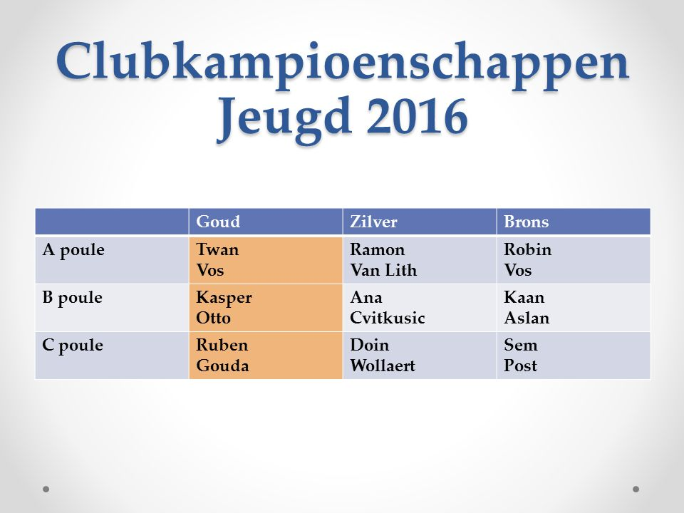 Clubkampioenschappen Jeugd 2016