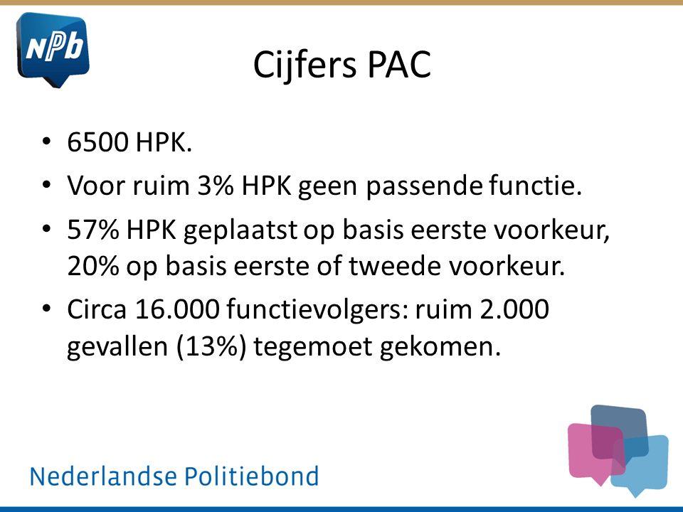 Cijfers PAC 6500 HPK. Voor ruim 3% HPK geen passende functie.