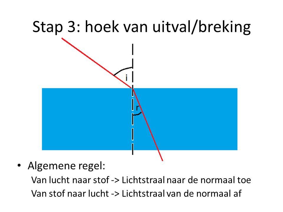 Stap 3: hoek van uitval/breking