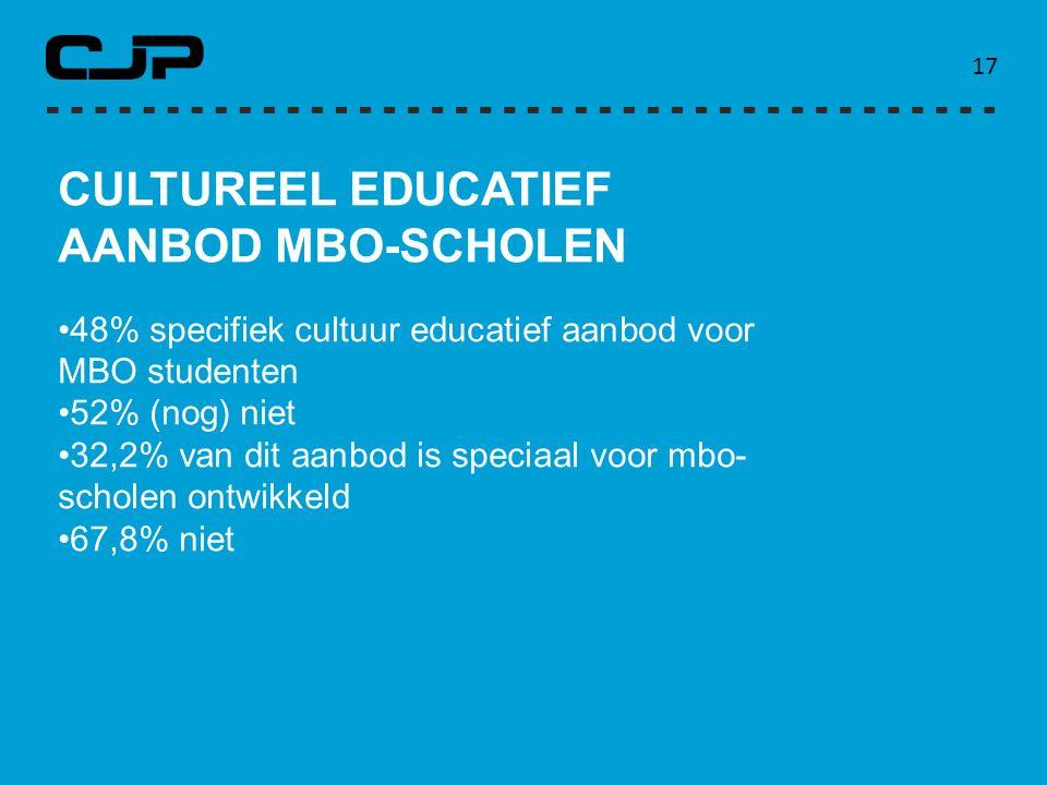 CULTUREEL EDUCATIEF AANBOD MBO-SCHOLEN
