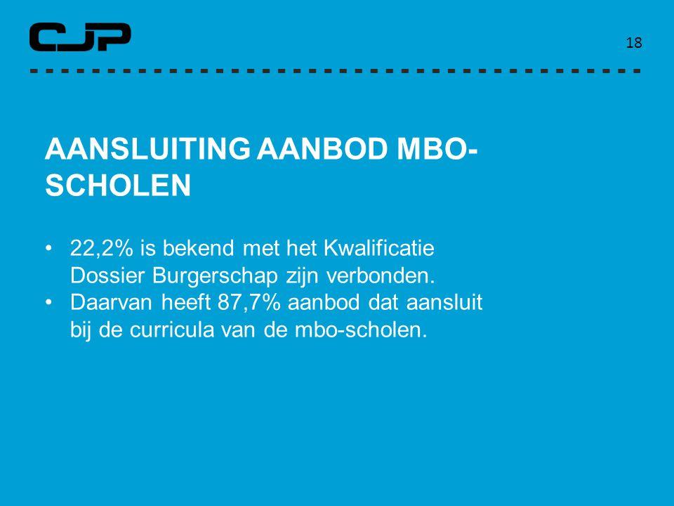 AANSLUITING AANBOD MBO-SCHOLEN