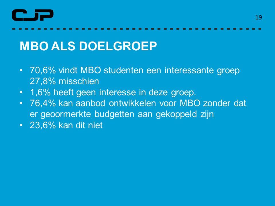 19 MBO ALS DOELGROEP. 70,6% vindt MBO studenten een interessante groep 27,8% misschien. 1,6% heeft geen interesse in deze groep.