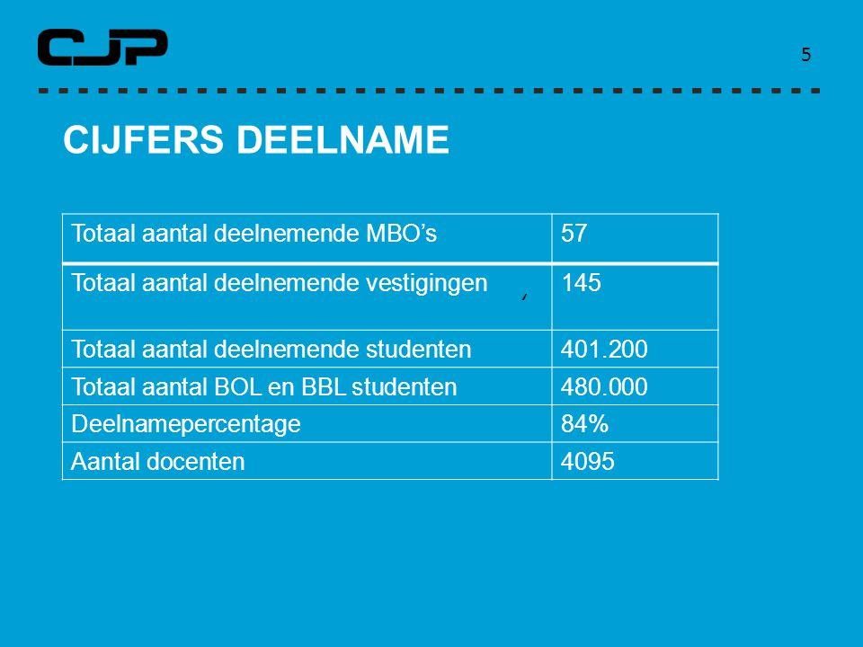 CIJFERS DEELNAME Totaal aantal deelnemende MBO's 57