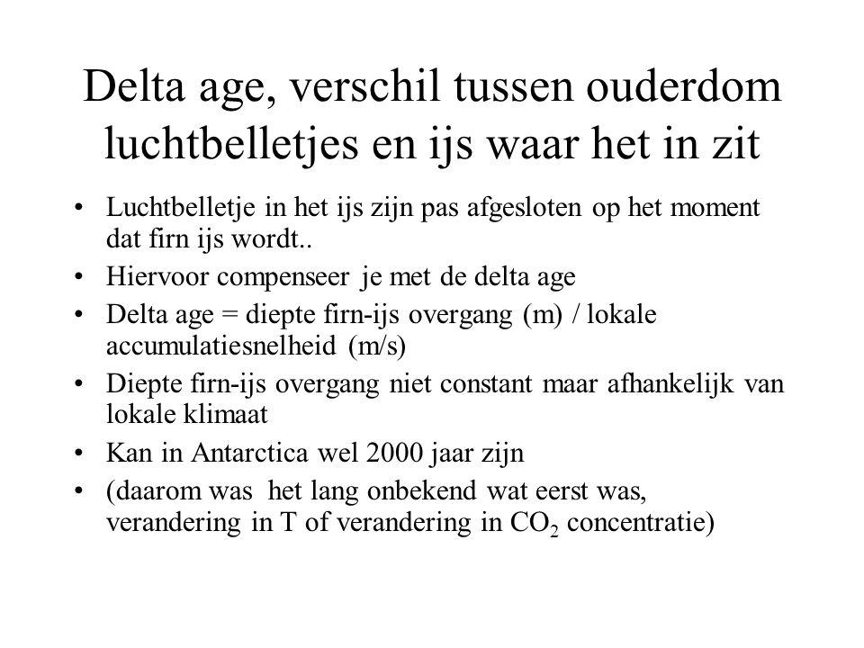 Delta age, verschil tussen ouderdom luchtbelletjes en ijs waar het in zit
