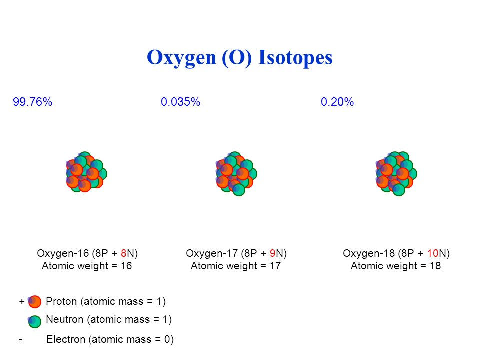 Oxygen (O) Isotopes 99.76% 0.035% 0.20% - Electron (atomic mass = 0)
