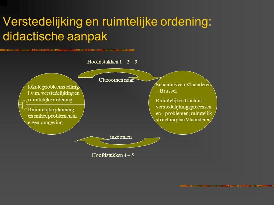 Verstedelijking en ruimtelijke ordening: didactische aanpak
