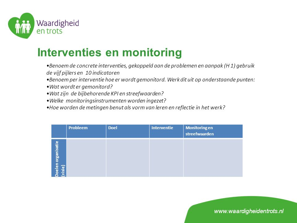 Interventies en monitoring