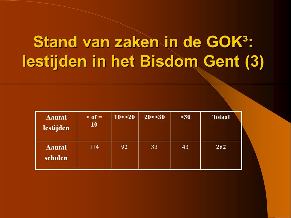 Stand van zaken in de GOK³: lestijden in het Bisdom Gent (3)