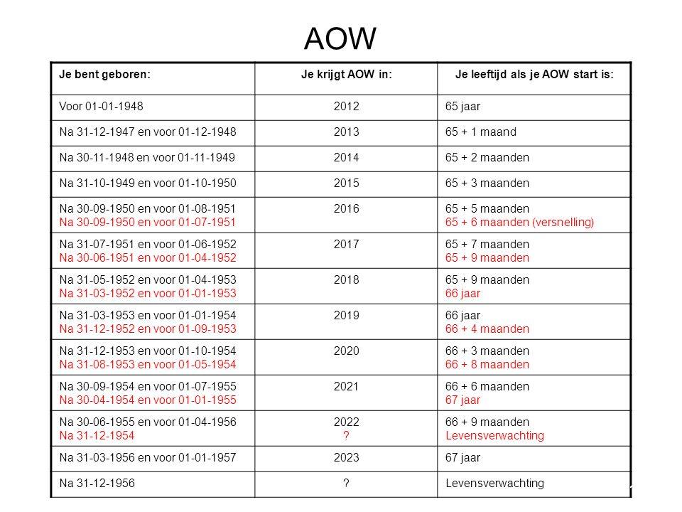 Je leeftijd als je AOW start is:
