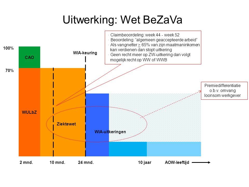 Uitwerking: Wet BeZaVa