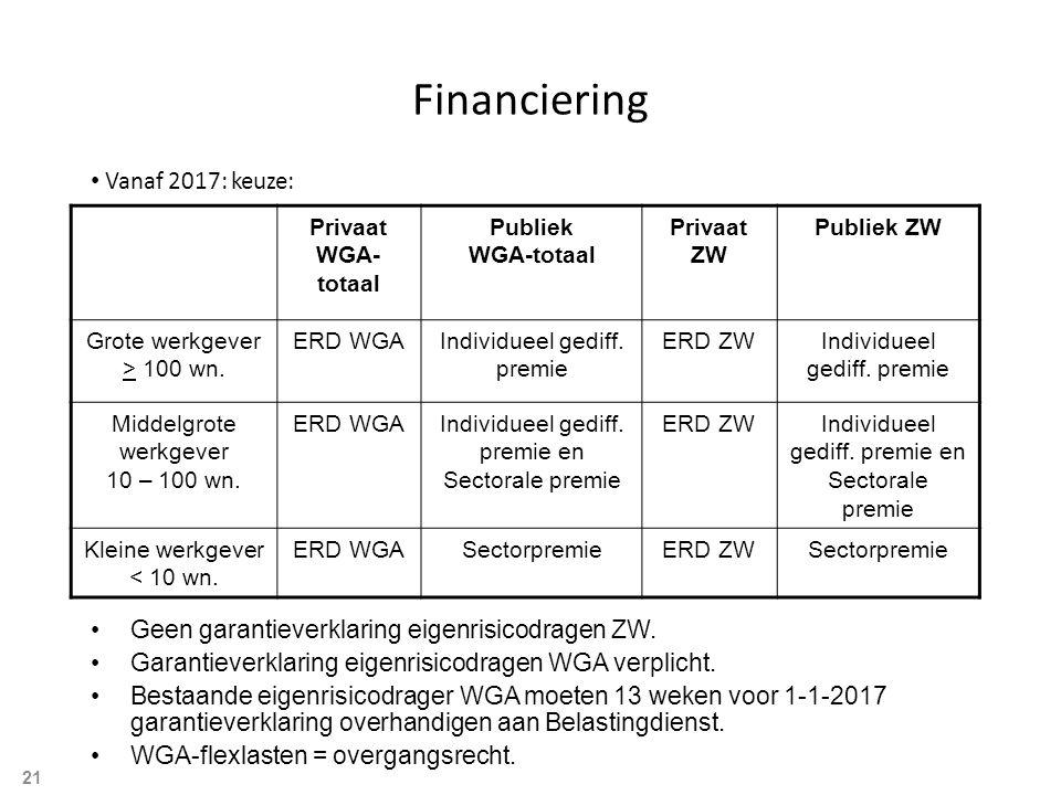 Financiering Vanaf 2017: keuze: