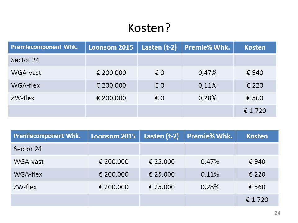 Kosten Loonsom 2015 Lasten (t-2) Premie% Whk. Kosten Sector 24