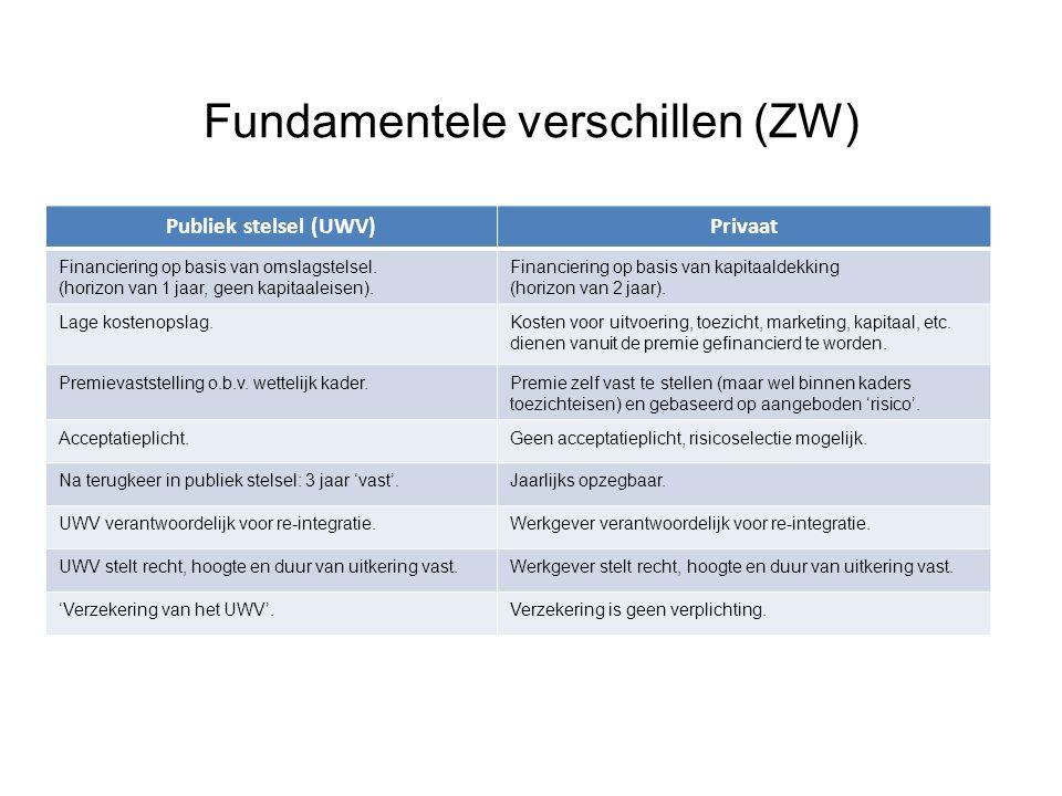Fundamentele verschillen (ZW)