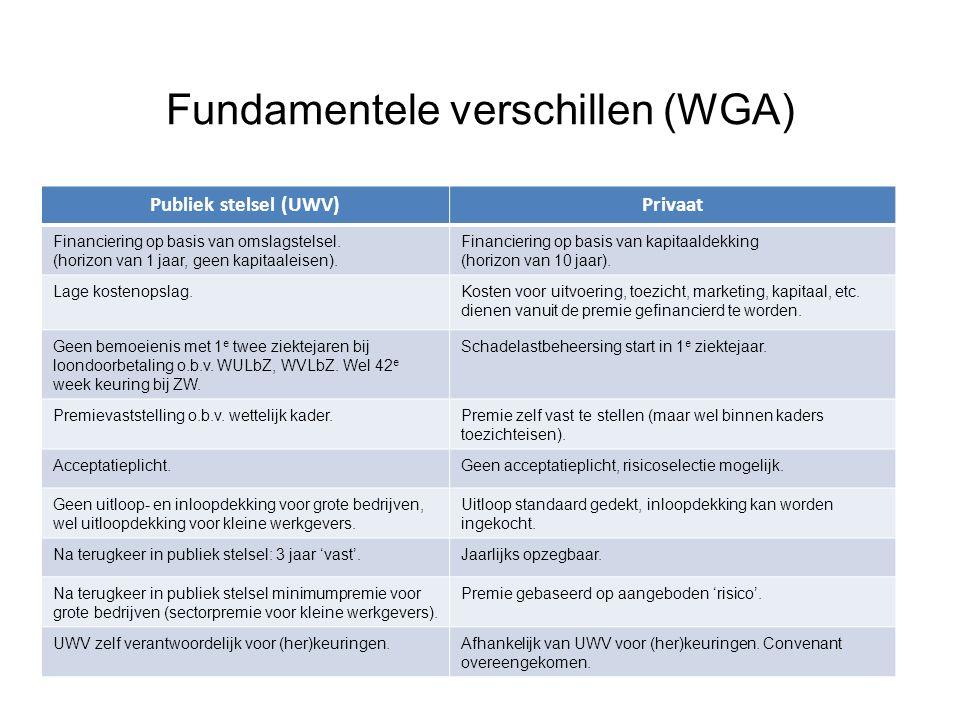 Fundamentele verschillen (WGA)