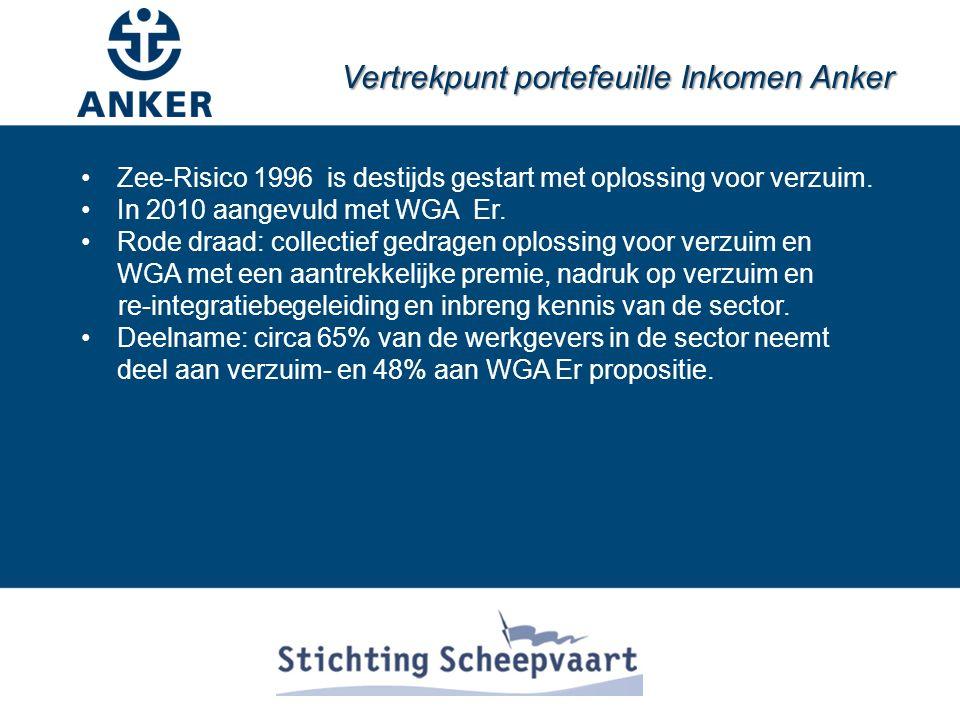 Vertrekpunt portefeuille Inkomen Anker