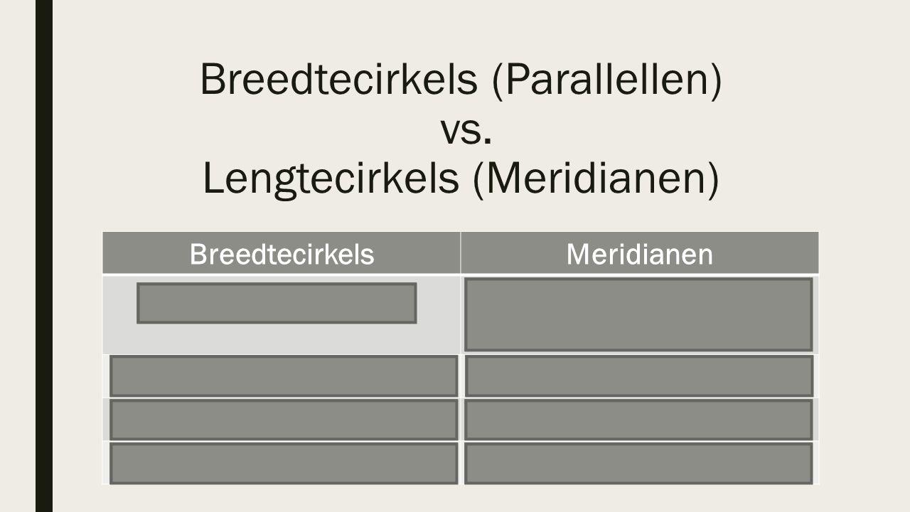 Breedtecirkels (Parallellen) vs. Lengtecirkels (Meridianen)