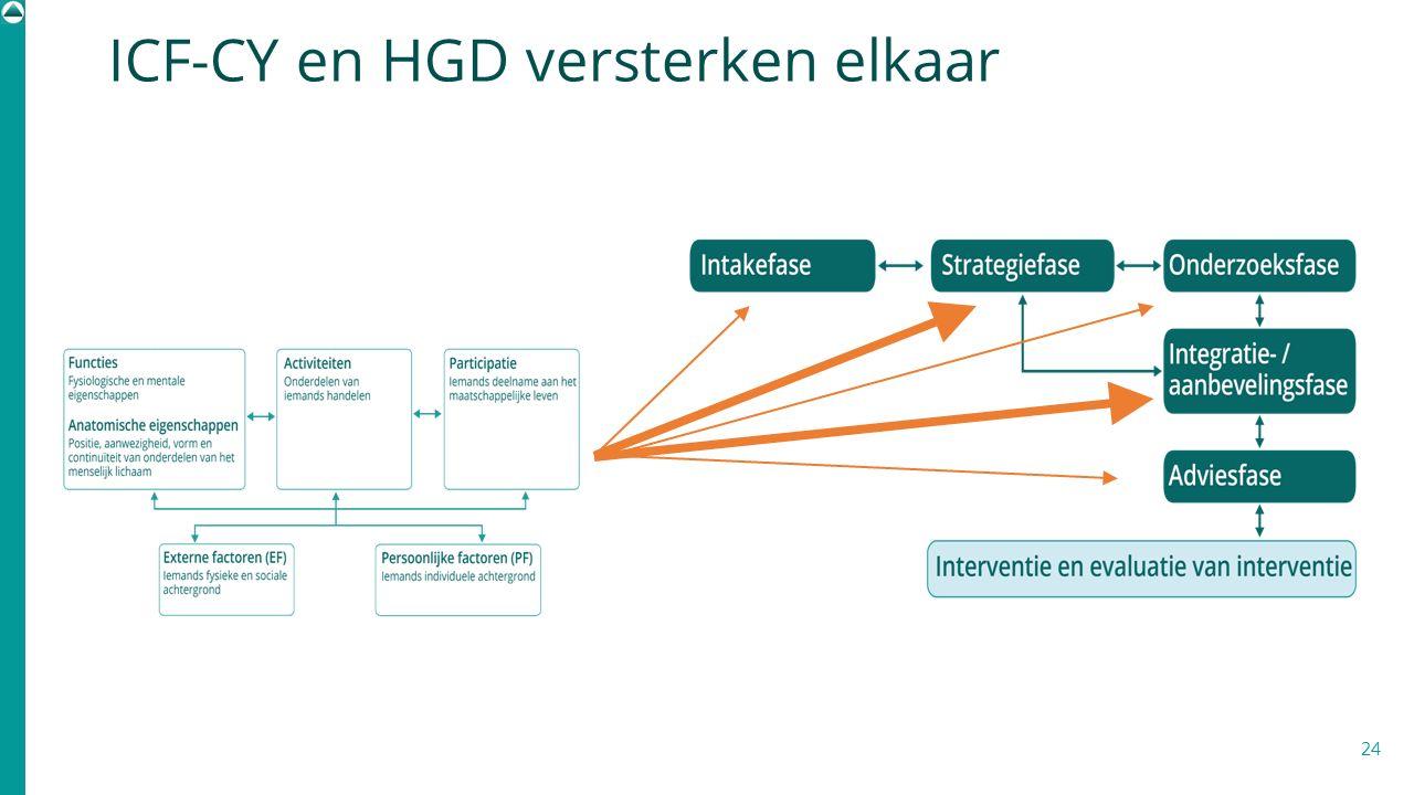 ICF-CY en HGD versterken elkaar