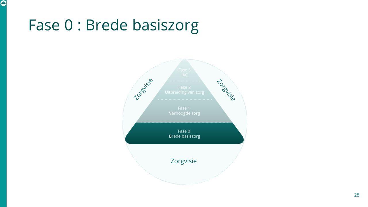 Fase 0 : Brede basiszorg De onderste trede van het ZC is de brede basiszorg WEGLATEN OF NIET