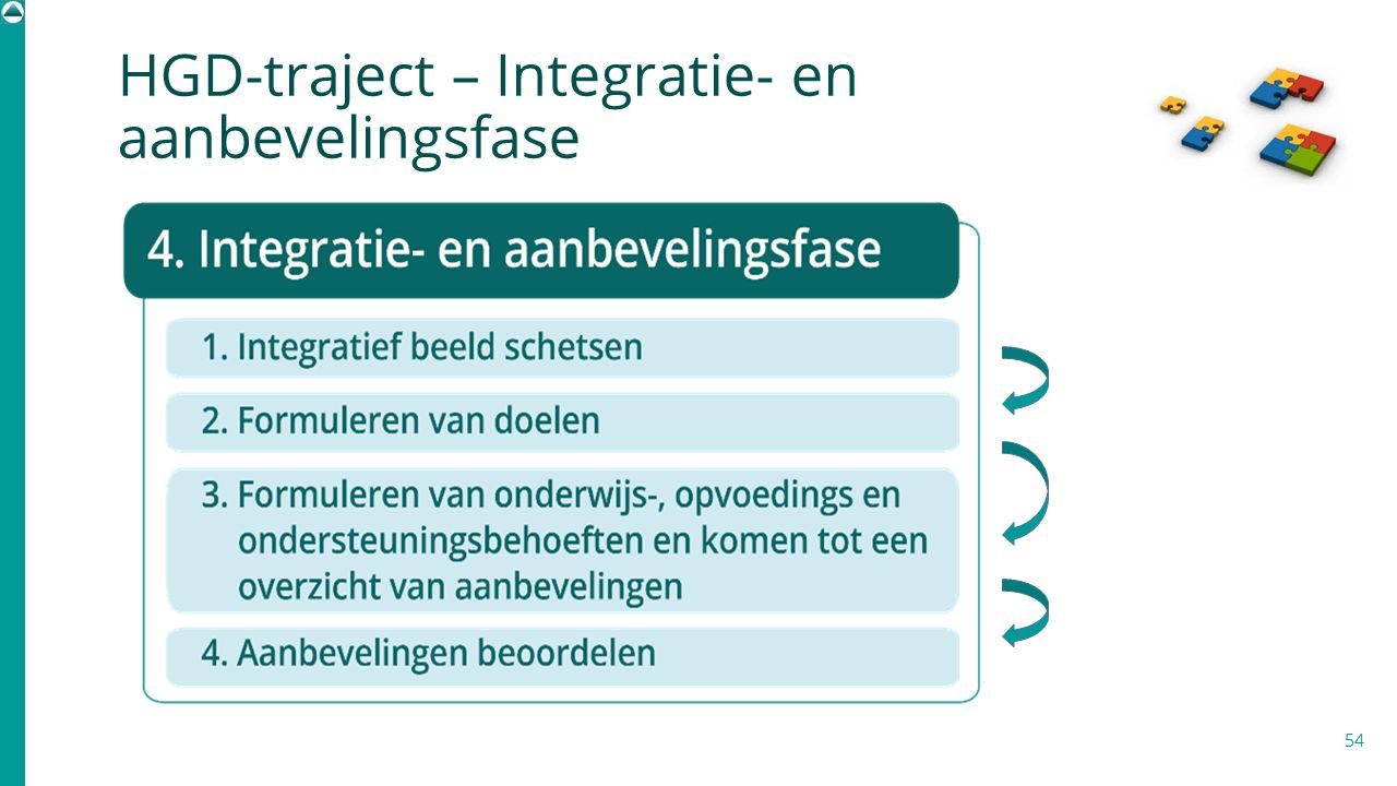 HGD-traject – Integratie- en aanbevelingsfase