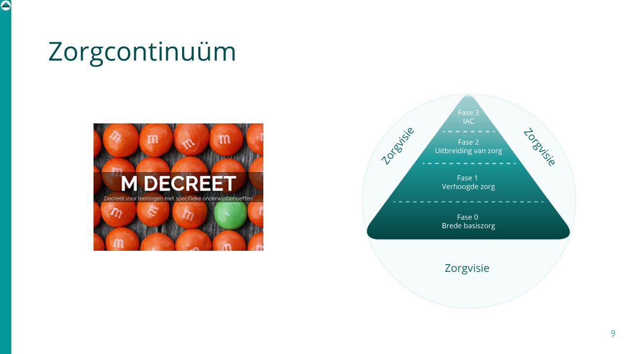 Zorgcontinuüm . De zorgdriehoek ziet er zowel qua structuur als qua opbouw anders uit dan de vorige zorgdriehoek.