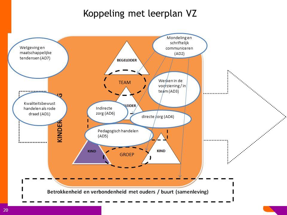 Koppeling met leerplan VZ
