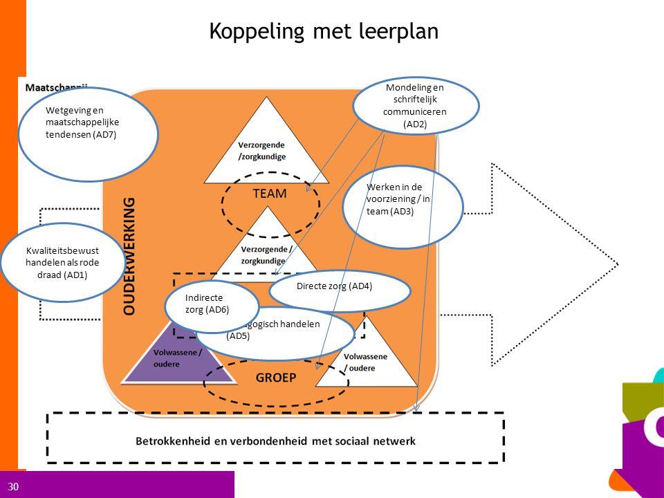 Koppeling met leerplan