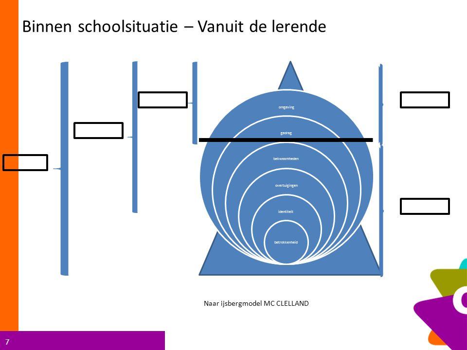 Binnen schoolsituatie – Vanuit de lerende