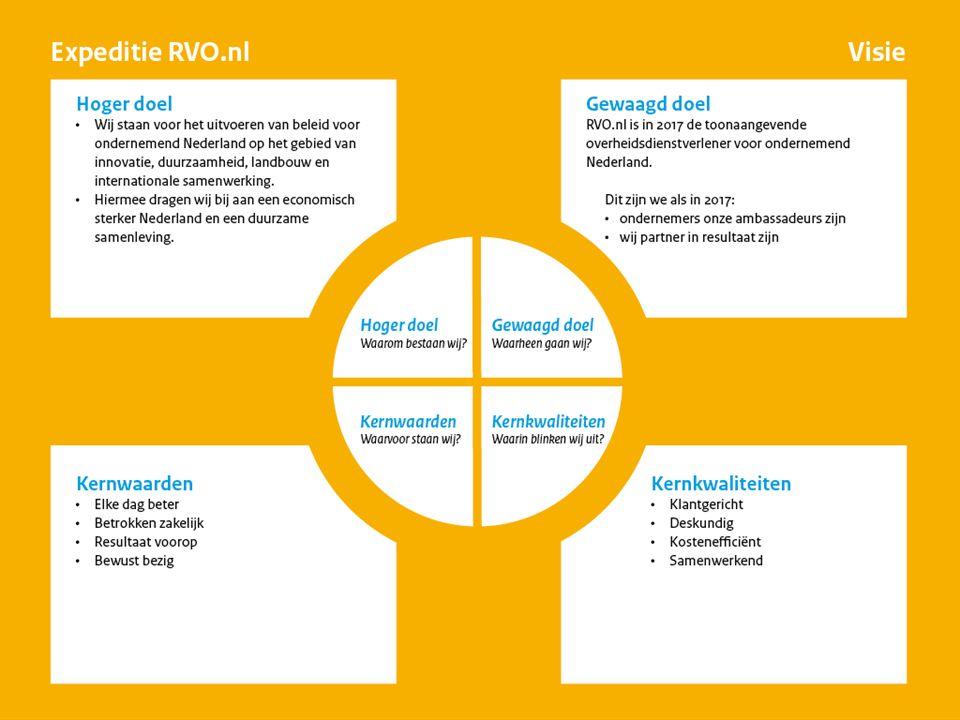 10.30 – 10.40: Visie RVO.nl Met groep over de visie in discussie: Wat vind je er van.