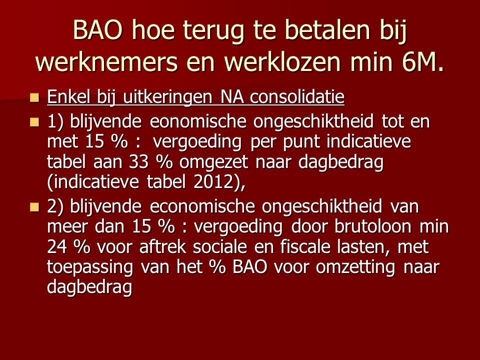 BAO hoe terug te betalen bij werknemers en werklozen min 6M.