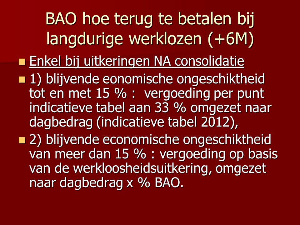 BAO hoe terug te betalen bij langdurige werklozen (+6M)