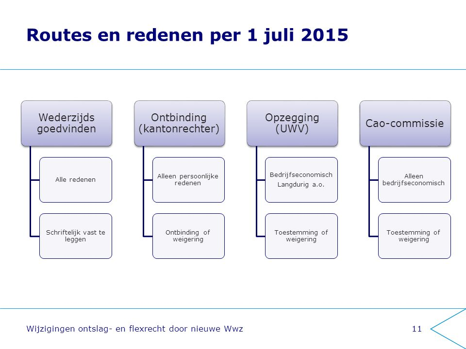Routes en redenen per 1 juli 2015