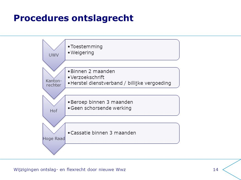 Procedures ontslagrecht