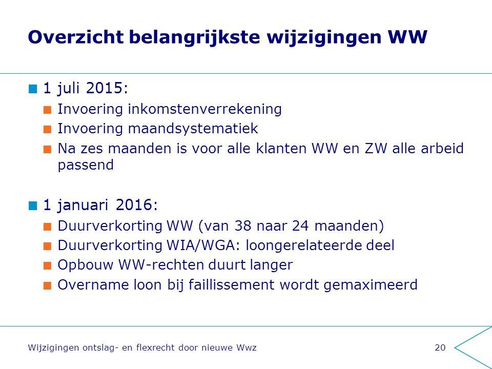 Overzicht belangrijkste wijzigingen WW