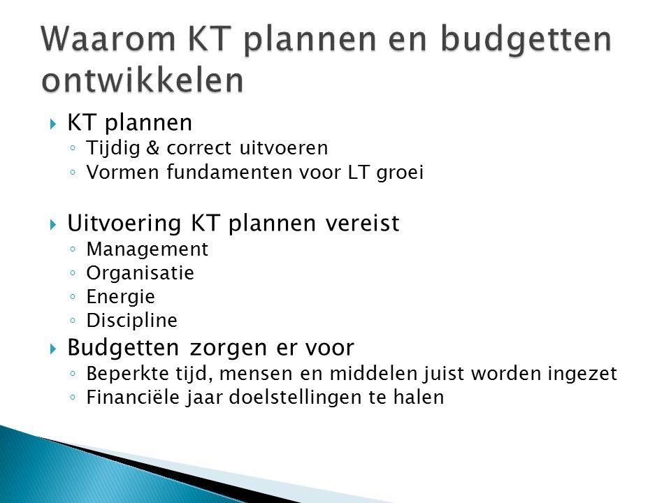 Waarom KT plannen en budgetten ontwikkelen